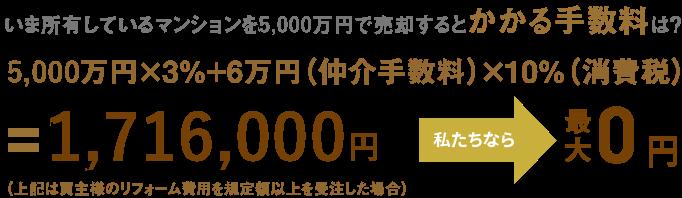 5,000万円×3%(仲介手数料)+6万円×10%(消費税)=1,716,000円 私たちなら 0円