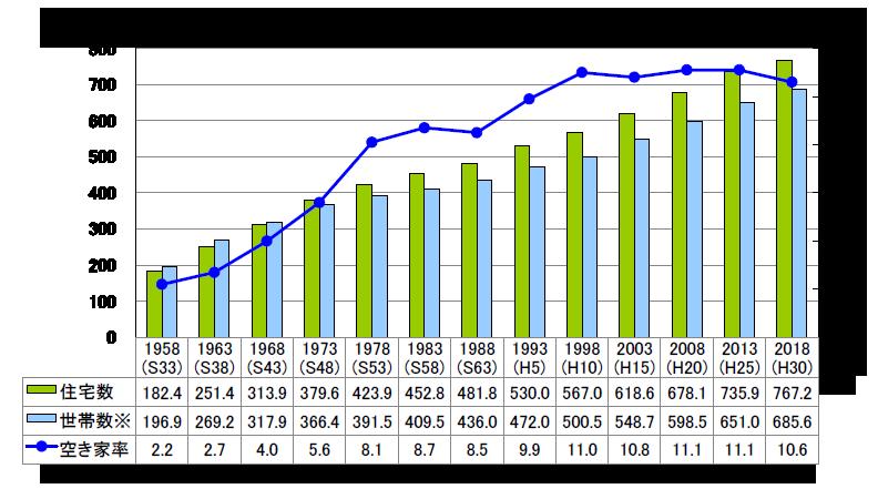 住宅ストック数、世帯数、空き家率の推移(東京都)